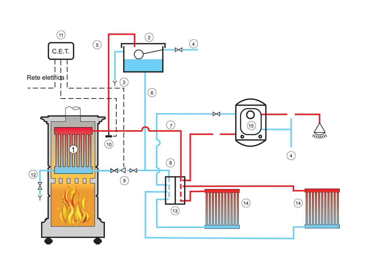 Schema impianto a termosifoni good parquet e a pavimento schema di costruzione with schema - Stufe a pellet per termosifoni e acqua calda ...